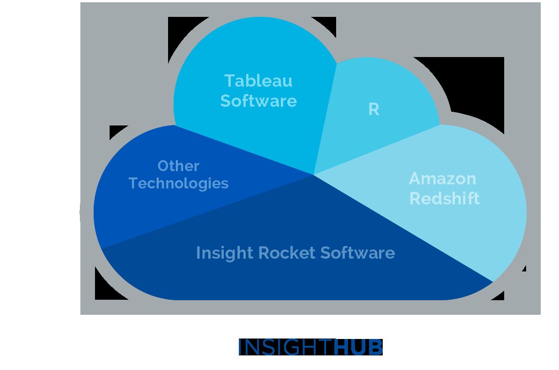 Technologies-REV